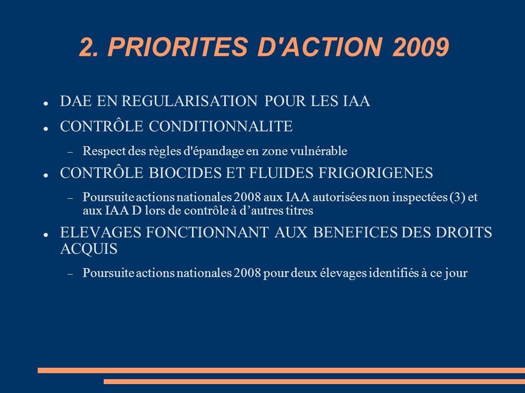 2. PRIORITES D'ACTION 2009 DAE EN REGULARISATION POUR LES IAA CONTRÔLE CONDITIONNALITE Respect des règles d'épandage en zone vulnérable CONTRÔLE BIOCI