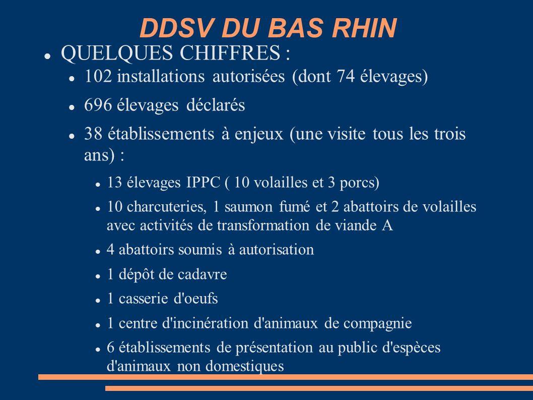 DDSV DU BAS RHIN QUELQUES CHIFFRES : 102 installations autorisées (dont 74 élevages) 696 élevages déclarés 38 établissements à enjeux (une visite tous