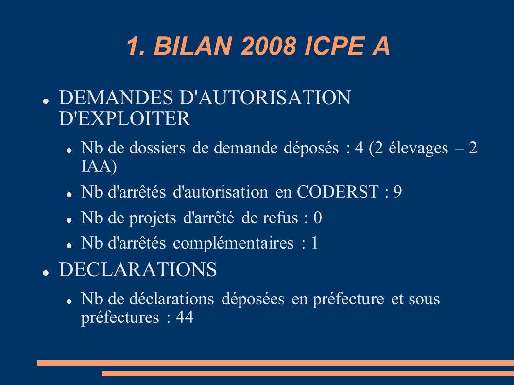 1. BILAN 2008 ICPE A DEMANDES D'AUTORISATION D'EXPLOITER Nb de dossiers de demande déposés : 4 (2 élevages – 2 IAA) Nb d'arrêtés d'autorisation en COD