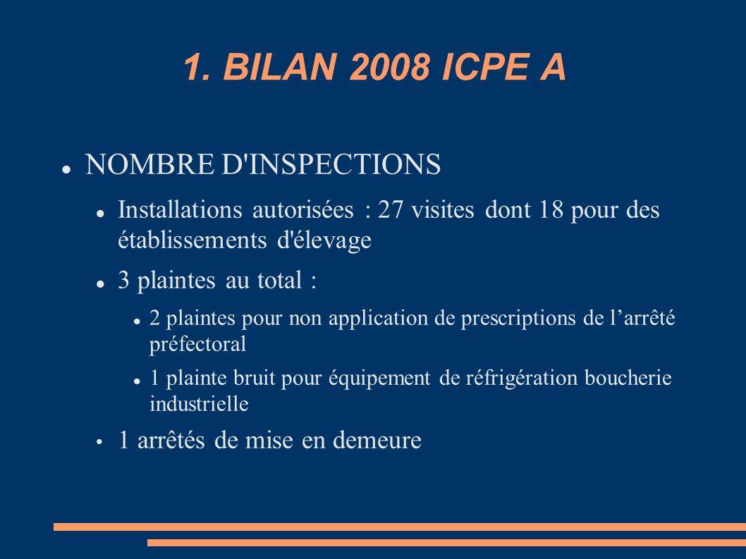 1. BILAN 2008 ICPE A NOMBRE D'INSPECTIONS Installations autorisées : 27 visites dont 18 pour des établissements d'élevage 3 plaintes au total : 2 plai