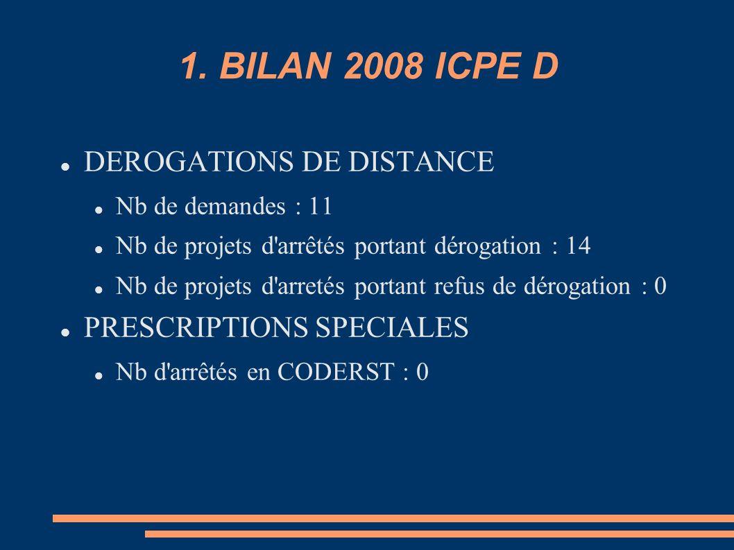 1. BILAN 2008 ICPE D DEROGATIONS DE DISTANCE Nb de demandes : 11 Nb de projets d'arrêtés portant dérogation : 14 Nb de projets d'arretés portant refus