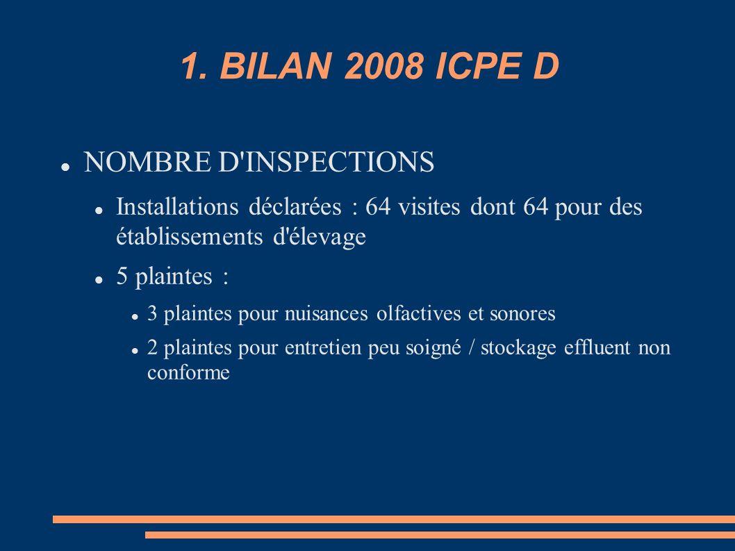 1. BILAN 2008 ICPE D NOMBRE D'INSPECTIONS Installations déclarées : 64 visites dont 64 pour des établissements d'élevage 5 plaintes : 3 plaintes pour