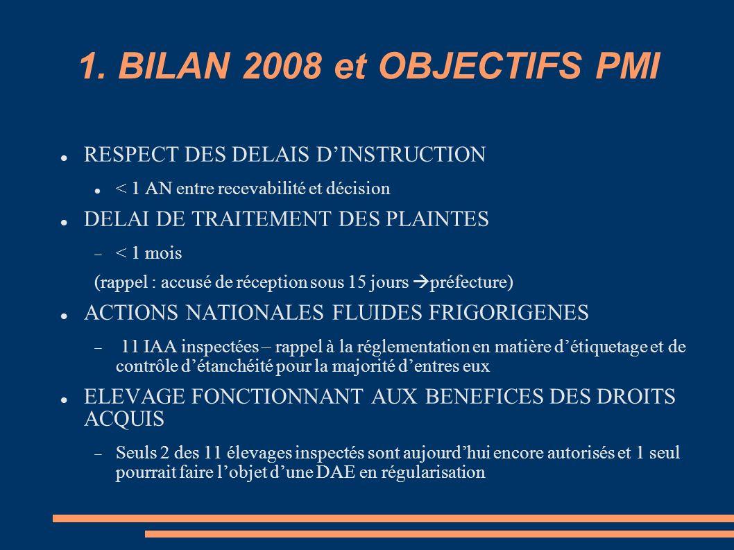 1. BILAN 2008 et OBJECTIFS PMI RESPECT DES DELAIS DINSTRUCTION < 1 AN entre recevabilité et décision DELAI DE TRAITEMENT DES PLAINTES < 1 mois (rappel