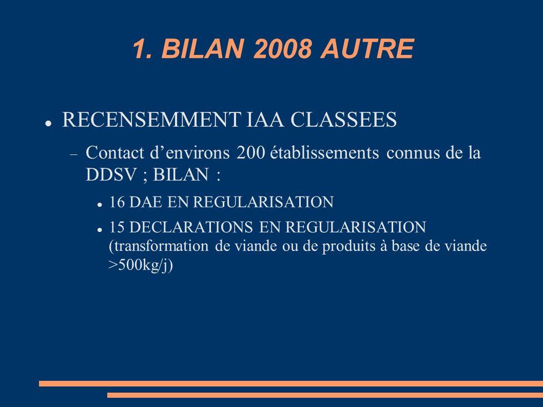 1. BILAN 2008 AUTRE RECENSEMMENT IAA CLASSEES Contact denvirons 200 établissements connus de la DDSV ; BILAN : 16 DAE EN REGULARISATION 15 DECLARATION