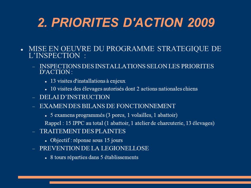 2. PRIORITES D'ACTION 2009 MISE EN OEUVRE DU PROGRAMME STRATEGIQUE DE LINSPECTION : INSPECTIONS DES INSTALLATIONS SELON LES PRIORITES D'ACTION : 13 vi