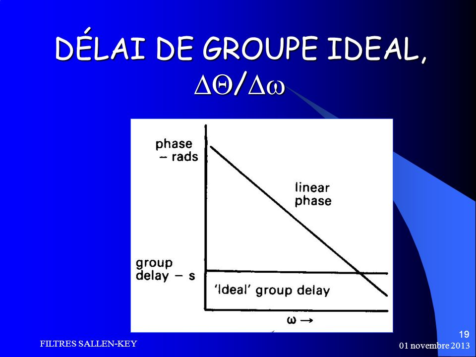 01 novembre 2013 FILTRES SALLEN-KEY 19 DÉLAI DE GROUPE IDEAL, / DÉLAI DE GROUPE IDEAL, /