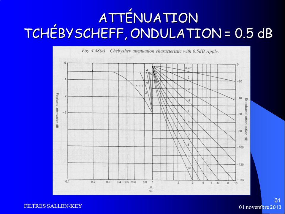 01 novembre 2013 FILTRES SALLEN-KEY 31 ATTÉNUATION TCHÉBYSCHEFF, ONDULATION = 0.5 dB