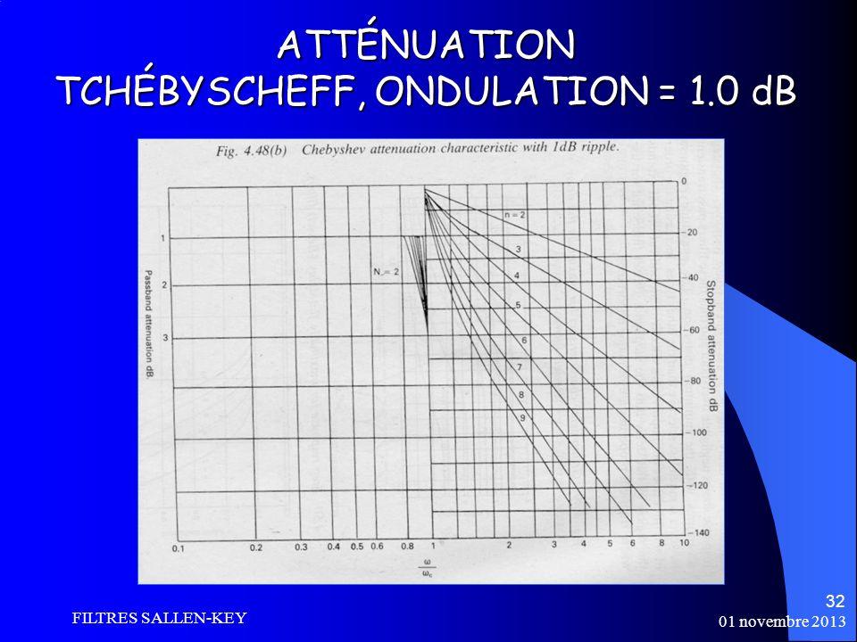 01 novembre 2013 FILTRES SALLEN-KEY 32 ATTÉNUATION TCHÉBYSCHEFF, ONDULATION = 1.0 dB