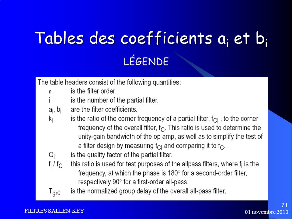01 novembre 2013 FILTRES SALLEN-KEY 71 Tables des coefficients a i et b i LÉGENDE