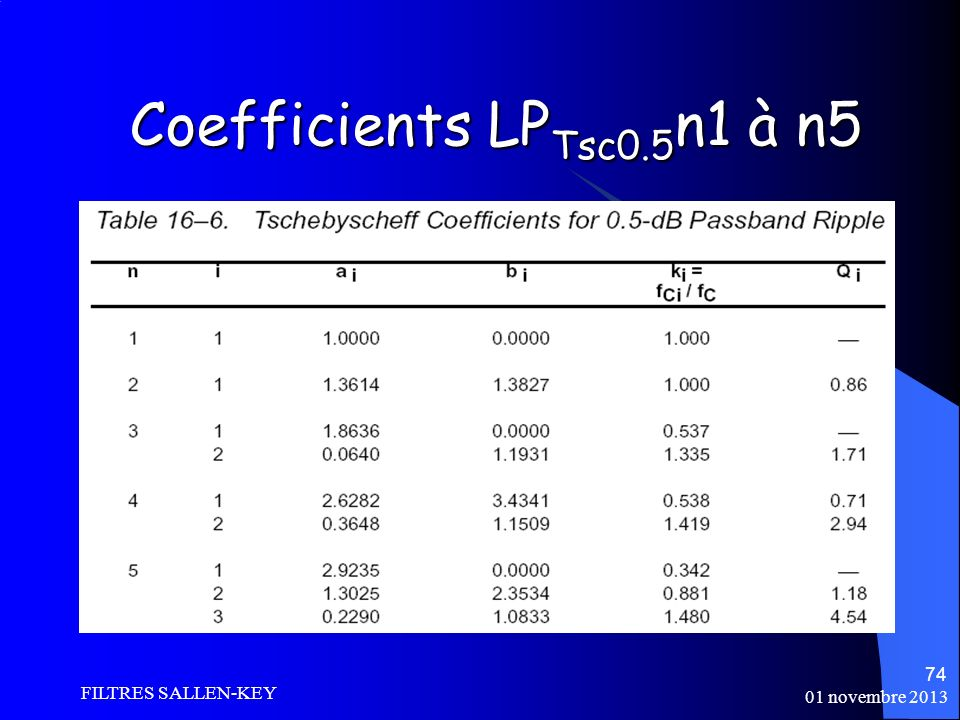 01 novembre 2013 FILTRES SALLEN-KEY 74 Coefficients LP Tsc0.5 n1 à n5