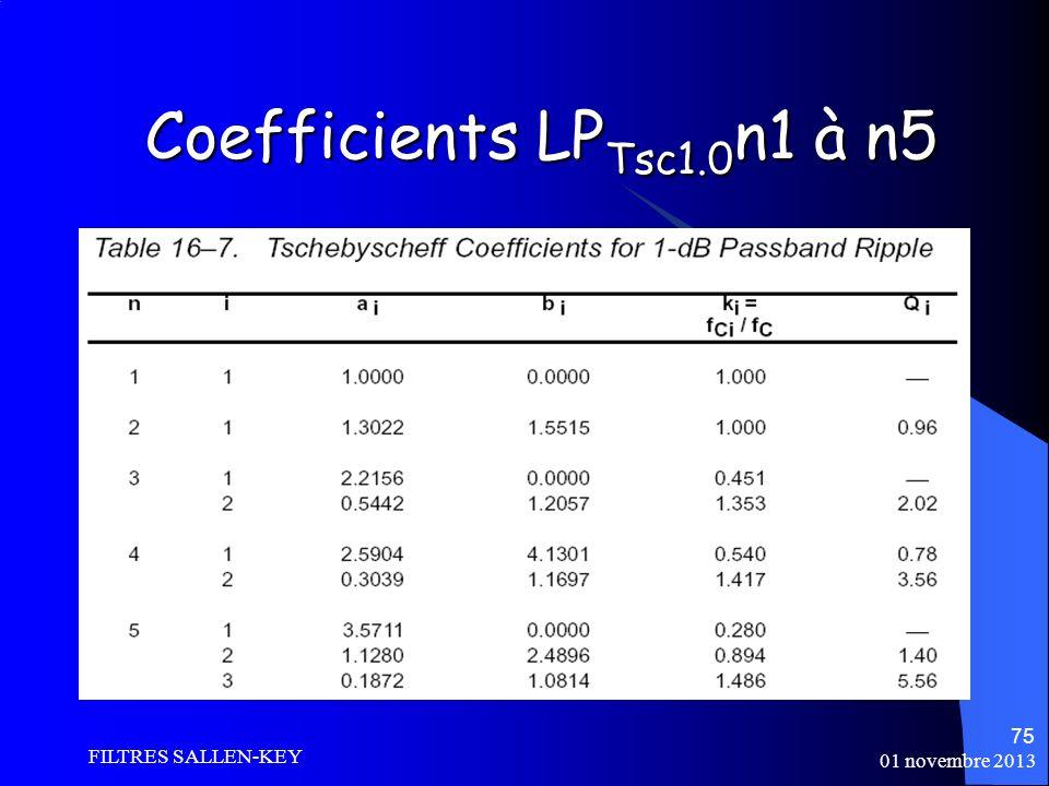 01 novembre 2013 FILTRES SALLEN-KEY 75 Coefficients LP Tsc1.0 n1 à n5