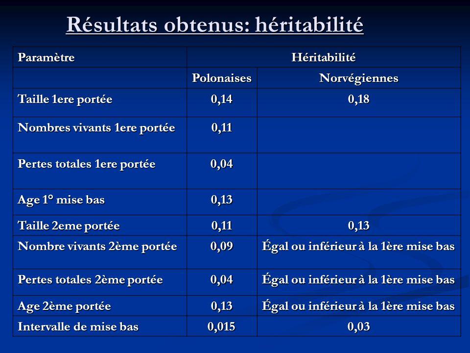 ParamètreHéritabilité PolonaisesNorvégiennes Taille 1ere portée 0,140,18 Nombres vivants 1ere portée 0,11 Pertes totales 1ere portée 0,04 Age 1° mise