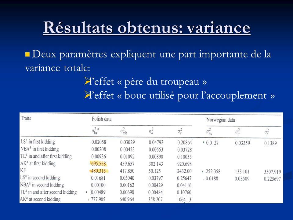 Résultats obtenus: variance Deux paramètres expliquent une part importante de la variance totale: leffet « père du troupeau » leffet « bouc utilisé po