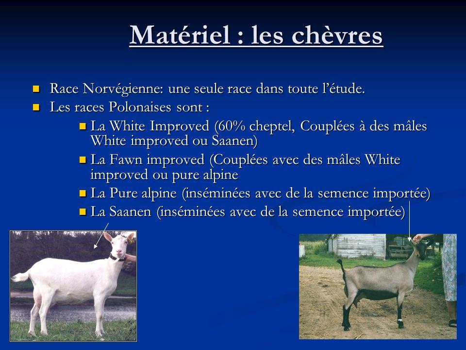 Discussion Méthode : pour la population de chèvres polonaises : nombre faible de sujets, informations sur le pedigree peu nombreuses par rapport aux Norvégiennes.