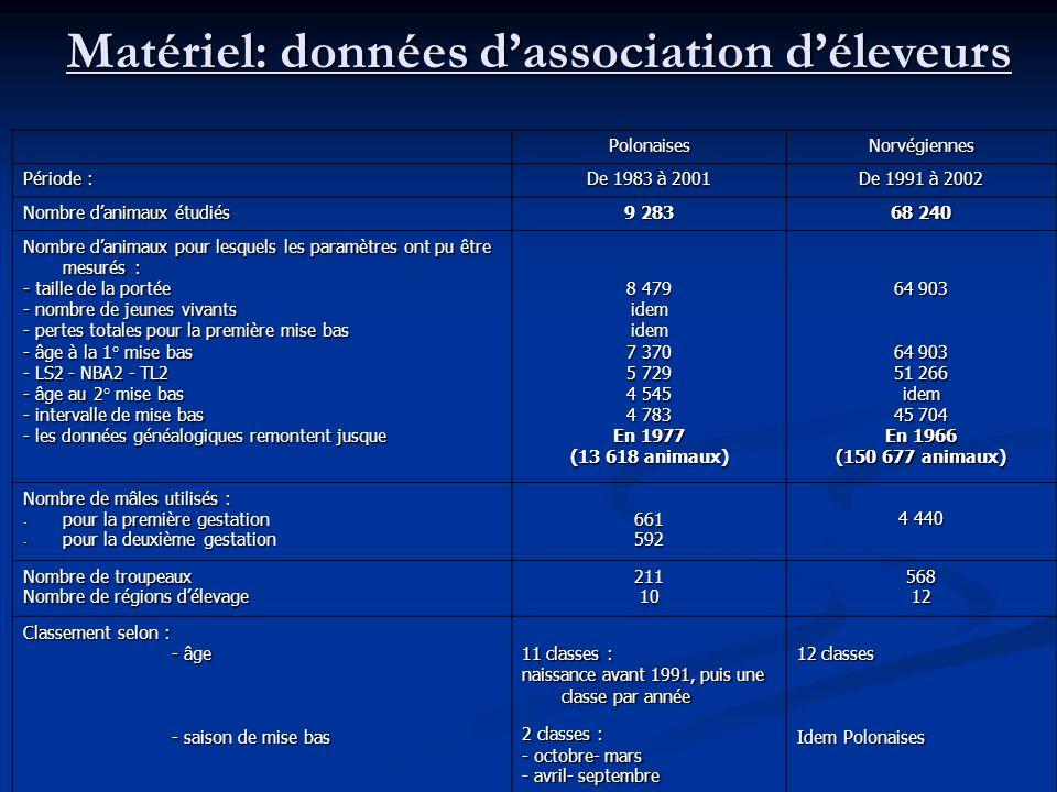 PolonaisesNorvégiennes Période : De 1983 à 2001 De 1991 à 2002 Nombre danimaux étudiés 9 283 68 240 Nombre danimaux pour lesquels les paramètres ont p