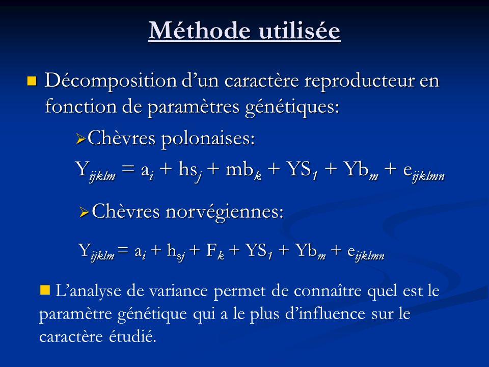 Méthode utilisée Décomposition dun caractère reproducteur en fonction de paramètres génétiques: Décomposition dun caractère reproducteur en fonction d