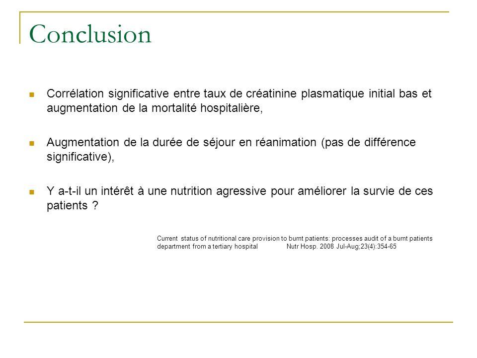 Conclusion Corrélation significative entre taux de créatinine plasmatique initial bas et augmentation de la mortalité hospitalière, Augmentation de la