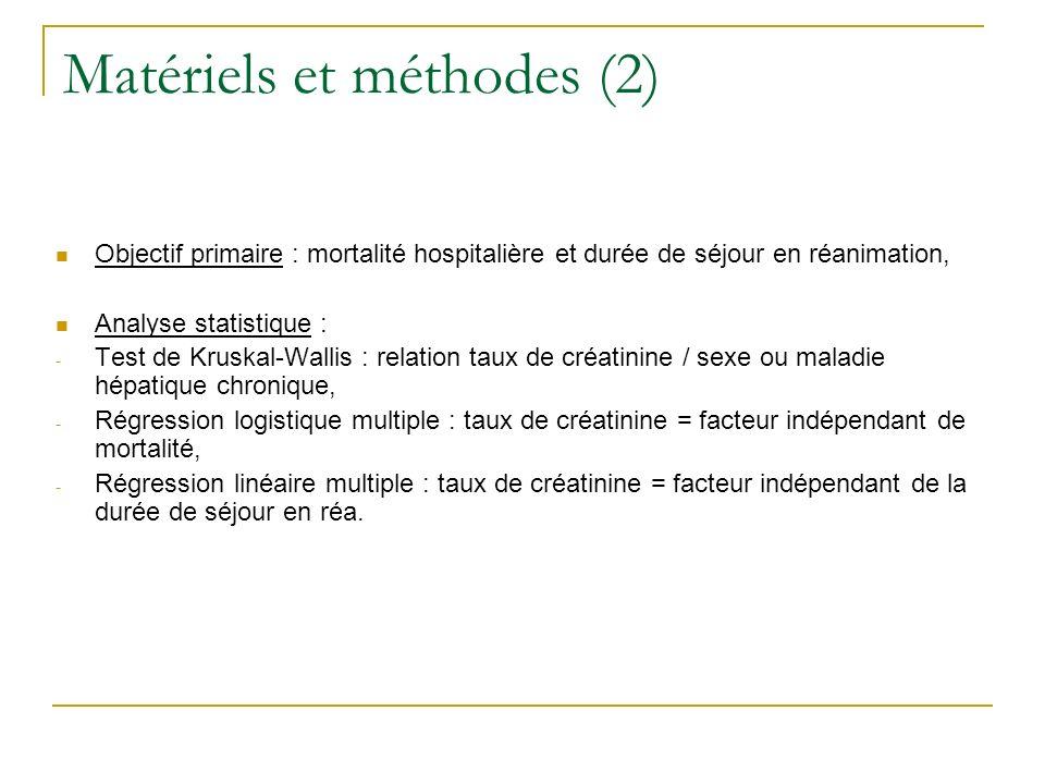 Matériels et méthodes (3) 3 groupes de facteurs prédictifs : - Caractéristiques démographiques : âge, sexe, race, BMI, antécédents de maladie rénale ou EER, antécédents de maladie chronique hépatique, motif dadmission, - Taux de créatinine : (mg/dL x 88,4 = µmol/L) Normal : 0,9 à 1,4 mg/dL Bas : 0,6 à 0,8 mg/dL Très bas : 0,6 mg/dL Haut : > 1,4 mg/dL, - APACHE III (Acute Physiology and Chronic Health Evaluation).
