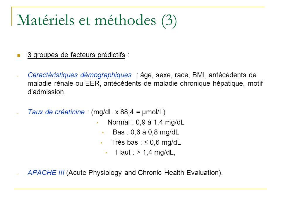 Résultats (1) 16009 admissions, 4718 exclusions, 54 % de sujets masculins, 90 % de blancs, âge moyen : 63 ans ± 17, 38 % de post-opératoire, Taux de créatinine significativement différent entre hommes (1,2) et femmes (1), Autres caractéristiques : - BMI à 27,3, - APACHE III à 53, - Taux de créatinine à 1,1, - Taux de créatinine chez les patients avec maladie chronique du foie à 1 (*), - Mortalité hospitalière à 0,07.