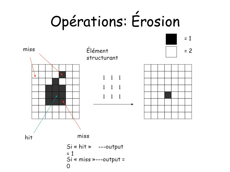 Opérations: Érosion Élément structurant miss hit Si « hit » ---output = 1 = 1 = 2 Si « miss »---output = 0