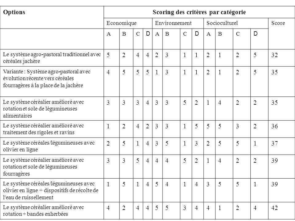OptionsScoring des critères par catégorie EconomiqueEnvironnementSocioculturelScore ABC D ABC D ABC D Le système agro-pastoral traditionnel avec céréa