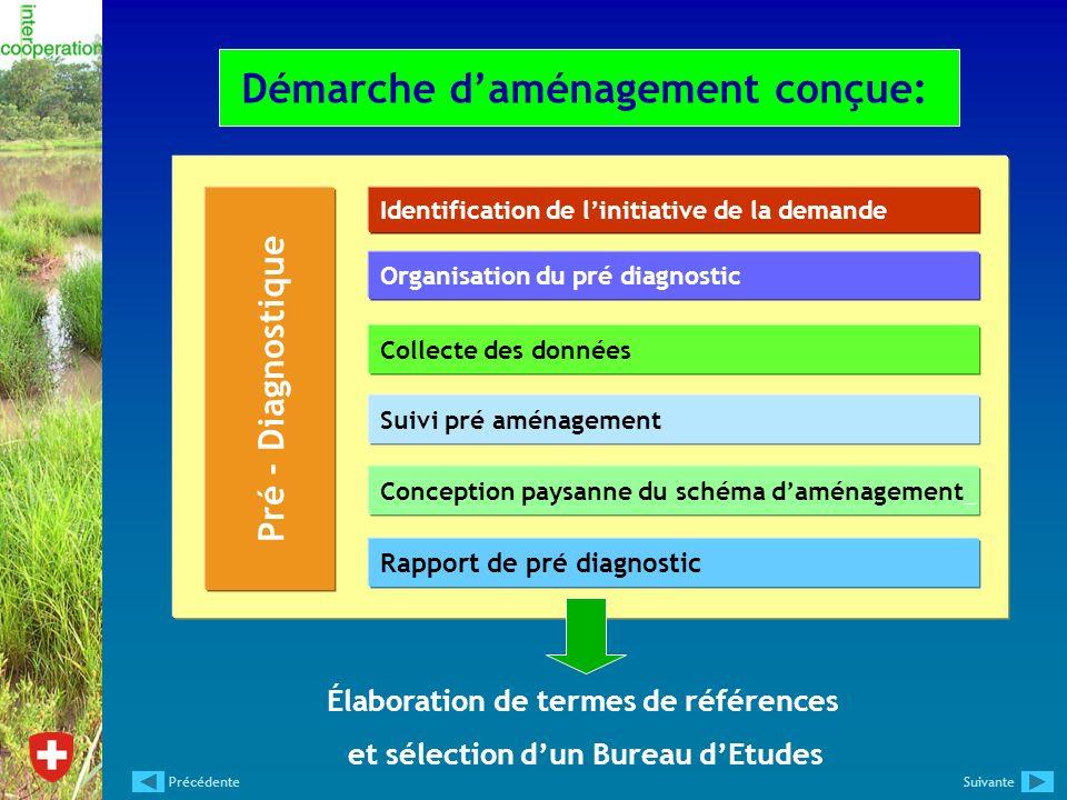 Démarche daménagement conçue: Pré - Diagnostique Identification de linitiative de la demande Organisation du pré diagnostic Collecte des données Suivi
