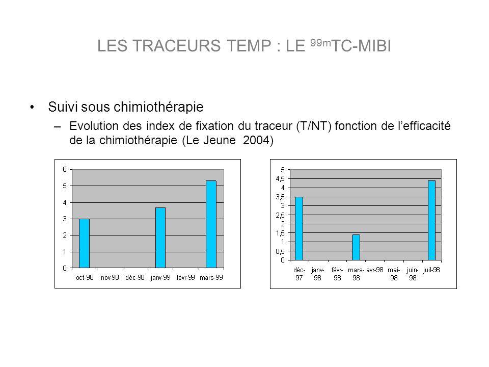 LES TRACEURS TEMP : LE 99m TC-MIBI Suivi sous chimiothérapie –Evolution des index de fixation du traceur (T/NT) fonction de lefficacité de la chimiothérapie (Le Jeune 2004)