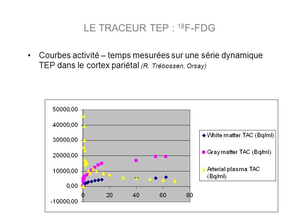 Courbes activité – temps mesurées sur une série dynamique TEP dans le cortex pariétal (R.