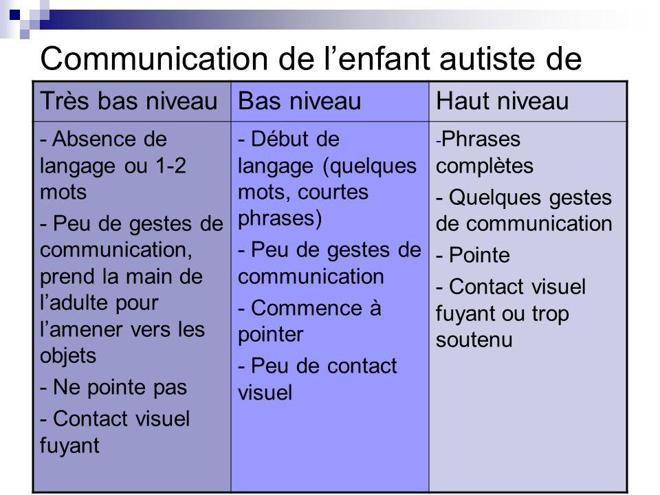 Communication de lenfant autiste de Très bas niveauBas niveauHaut niveau - Absence de langage ou 1-2 mots - Peu de gestes de communication, prend la m