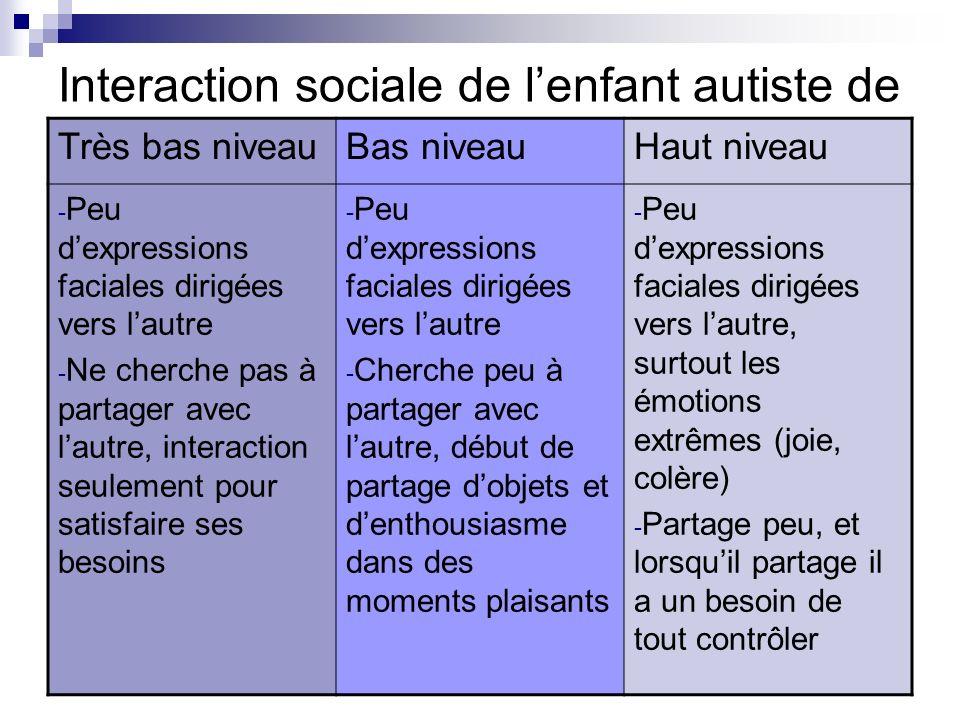 Interaction sociale de lenfant autiste de Très bas niveauBas niveauHaut niveau - Peu dexpressions faciales dirigées vers lautre - Ne cherche pas à par