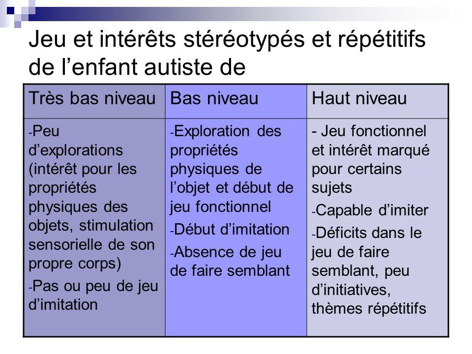 Jeu et intérêts stéréotypés et répétitifs de lenfant autiste de Très bas niveauBas niveauHaut niveau - Peu dexplorations (intérêt pour les propriétés