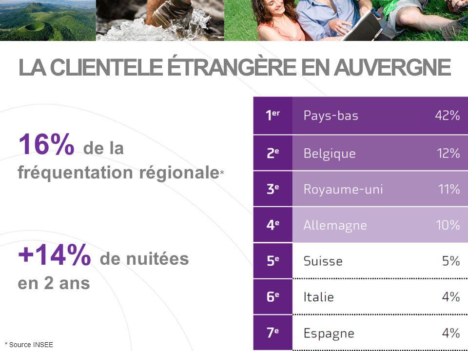 LA CLIENTELE ÉTRANGÈRE EN AUVERGNE * Source INSEE 16% de la fréquentation régionale * +14% de nuitées en 2 ans