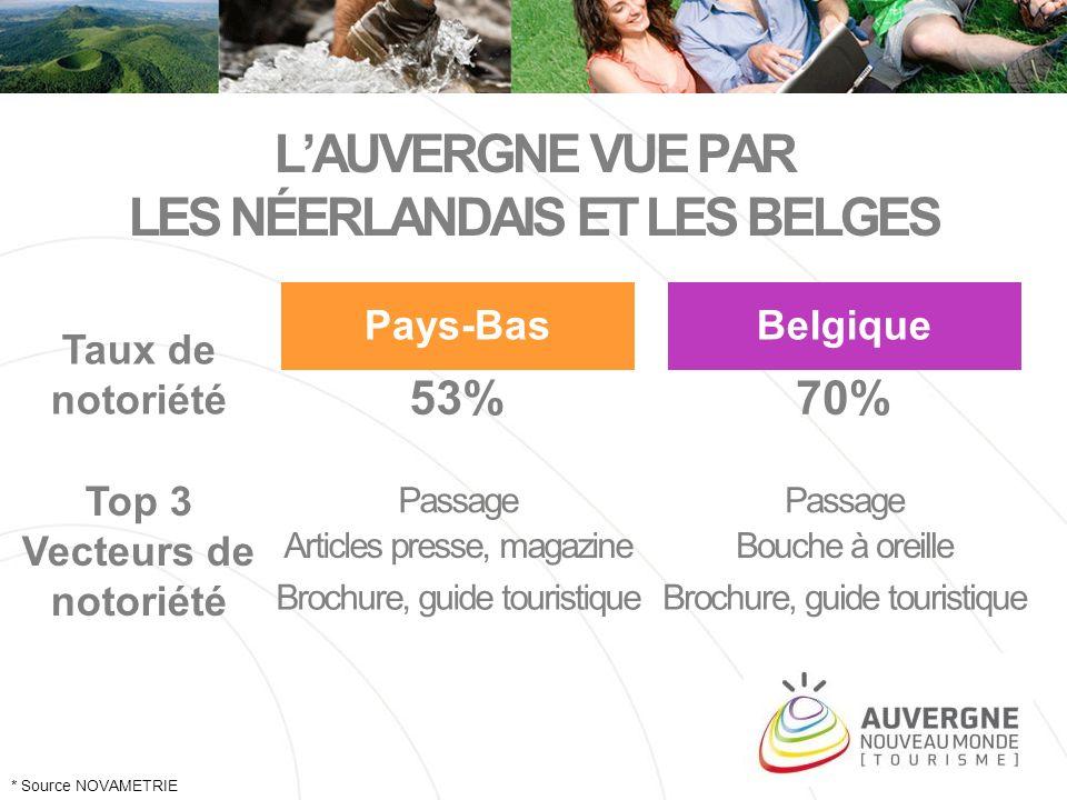 LAUVERGNE VUE PAR LES NÉERLANDAIS ET LES BELGES Pays-BasBelgique * Source NOVAMETRIE Taux de notoriété 53%70% Top 3 Vecteurs de notoriété Passage Arti