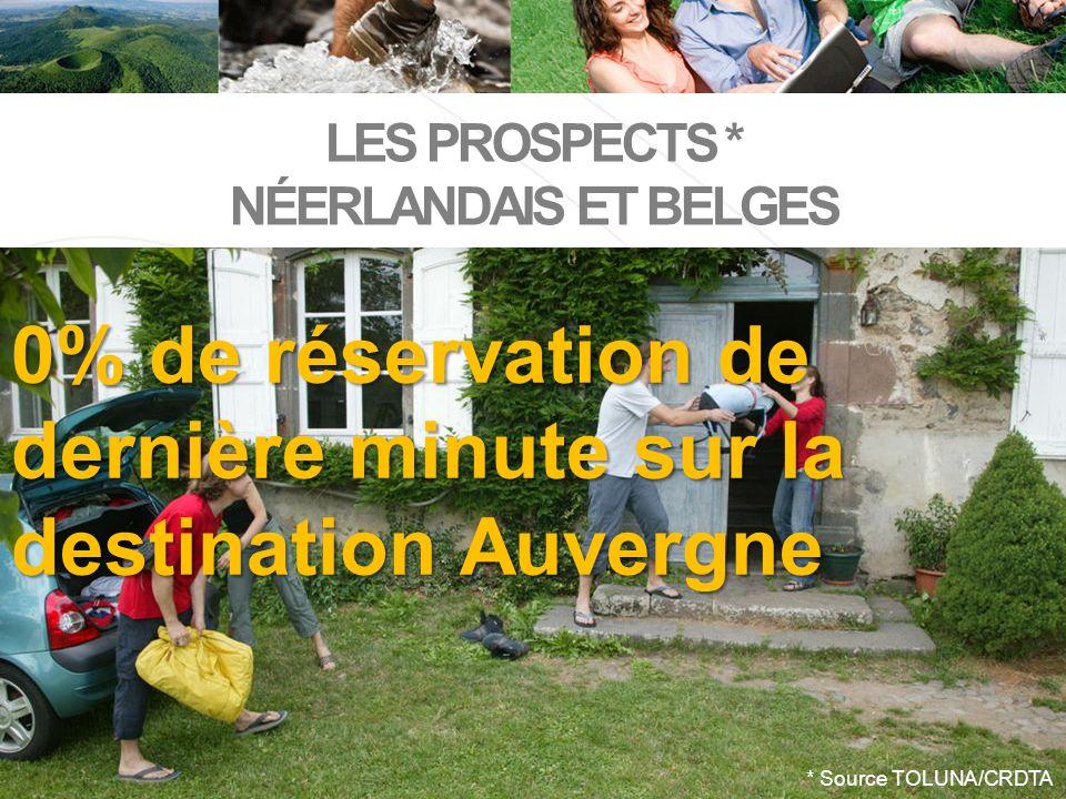 0% de réservation de dernière minute sur la destination Auvergne * Source TOLUNA/CRDTA LES PROSPECTS * NÉERLANDAIS ET BELGES