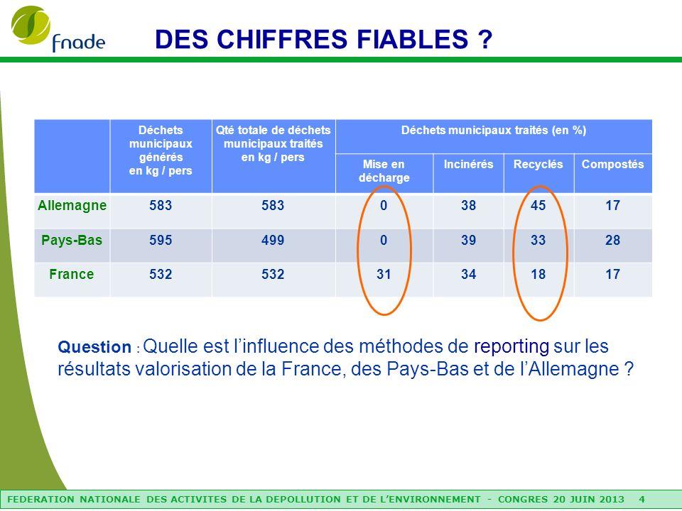 FEDERATION NATIONALE DES ACTIVITES DE LA DEPOLLUTION ET DE LENVIRONNEMENT - CONGRES 20 JUIN 2013 5 ENSEIGNEMENTS (1/2) BIPRO a identifié 6 causes décarts par rapport aux recommandations Eurostat (non prescriptives pour les Etats Membres) 1.