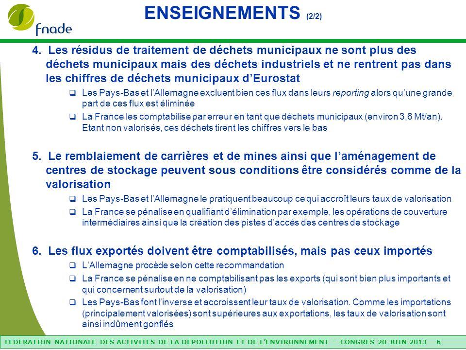 FEDERATION NATIONALE DES ACTIVITES DE LA DEPOLLUTION ET DE LENVIRONNEMENT - CONGRES 20 JUIN 2013 6 ENSEIGNEMENTS (2/2) 4.