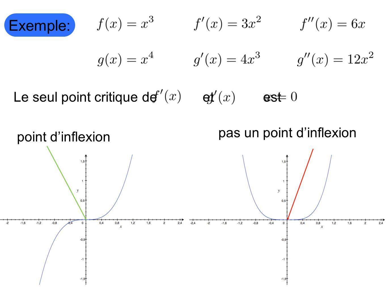 Exemple: Le seul point critique de et est point dinflexion pas un point dinflexion