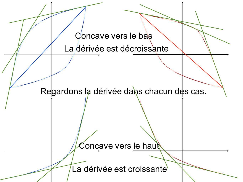 Regardons la dérivée dans chacun des cas. Concave vers le bas Concave vers le haut La dérivée est décroissante La dérivée est croissante