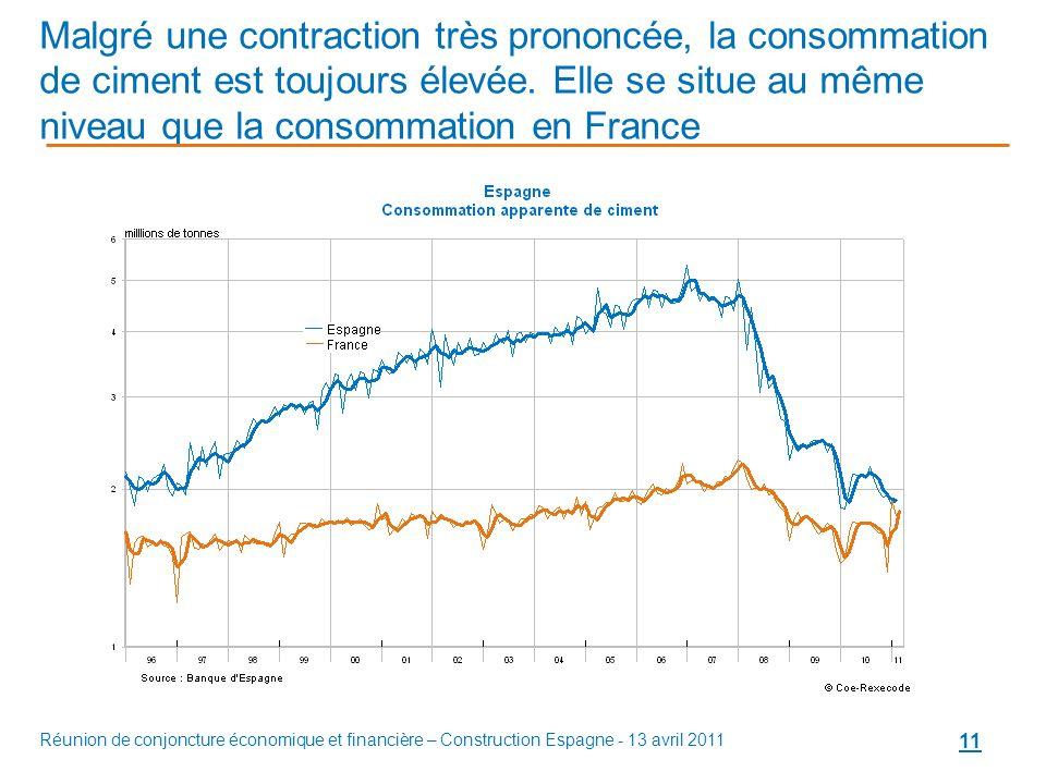 Réunion de conjoncture économique et financière – Construction Espagne - 13 avril 2011 11 Malgré une contraction très prononcée, la consommation de ciment est toujours élevée.