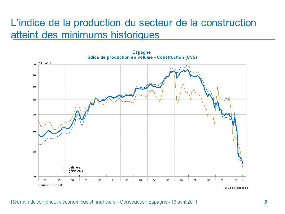 Réunion de conjoncture économique et financière – Construction Espagne - 13 avril 2011 2 Lindice de la production du secteur de la construction atteint des minimums historiques