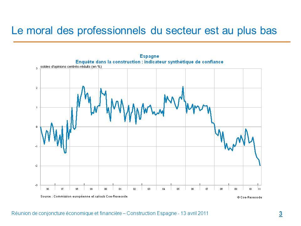 Réunion de conjoncture économique et financière – Construction Espagne - 13 avril 2011 3 Le moral des professionnels du secteur est au plus bas