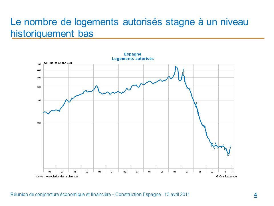 Réunion de conjoncture économique et financière – Construction Espagne - 13 avril 2011 4 Le nombre de logements autorisés stagne à un niveau historiquement bas