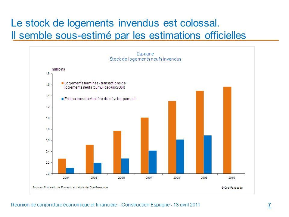 Réunion de conjoncture économique et financière – Construction Espagne - 13 avril 2011 7 Le stock de logements invendus est colossal.