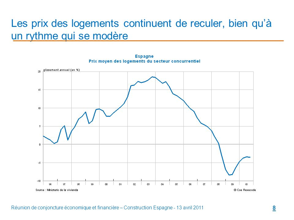 Réunion de conjoncture économique et financière – Construction Espagne - 13 avril 2011 8 Les prix des logements continuent de reculer, bien quà un rythme qui se modère