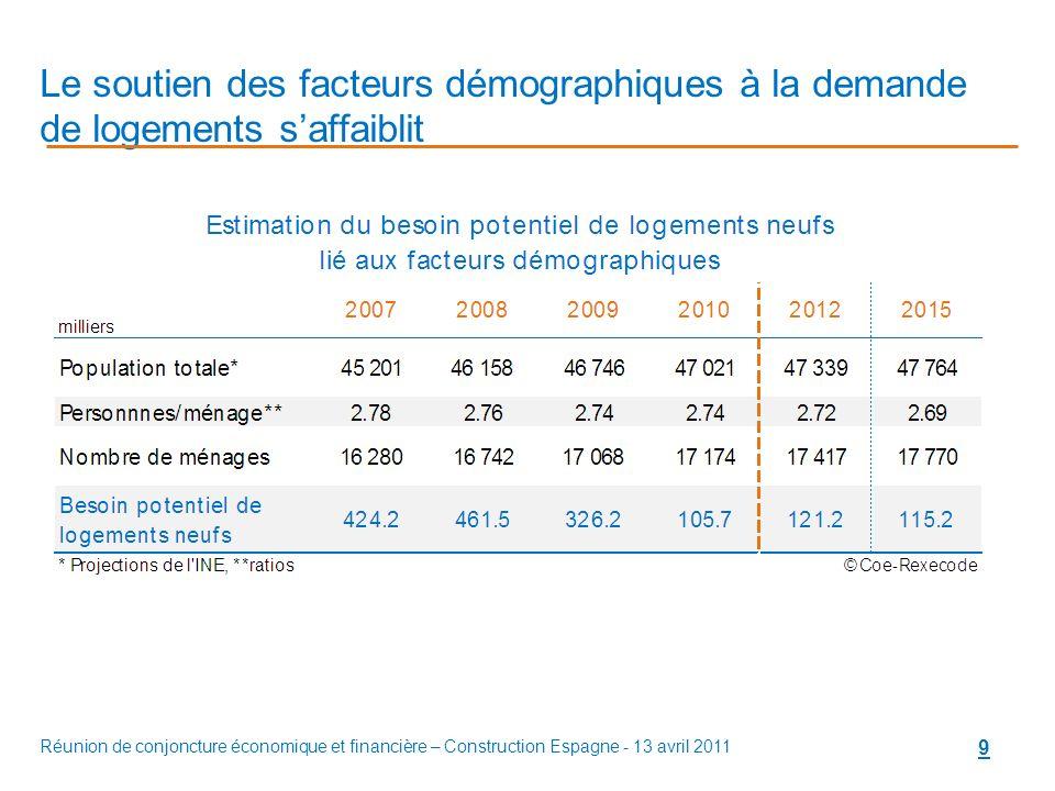 Réunion de conjoncture économique et financière – Construction Espagne - 13 avril 2011 9 Le soutien des facteurs démographiques à la demande de logements saffaiblit