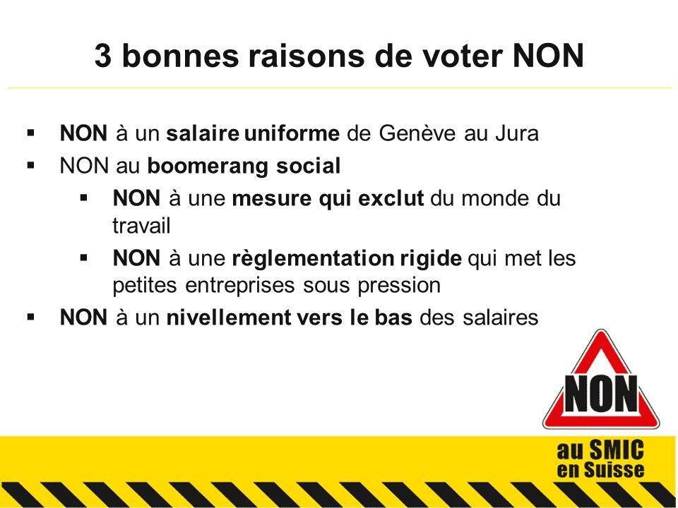 NON à un salaire uniforme de Genève au Jura NON au boomerang social NON à une mesure qui exclut du monde du travail NON à une règlementation rigide qui met les petites entreprises sous pression NON à un nivellement vers le bas des salaires 3 bonnes raisons de voter NON __________________________________________________________________________________________________________