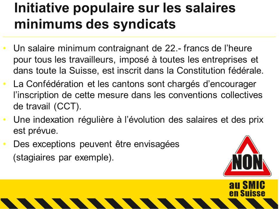 1.Un salaire minimum uniforme nest pas adapté à la réalité des régions suisses et des secteurs économiques 2.Un salaire minimum uniforme soumet les petites entreprises à une très forte pression et exclut du monde du travail les employés peu ou pas qualifiés 3.Le salaire étatique agit comme un aimant qui attire les salaires vers le bas, puisquil devient le salaire de référence Les principaux arguments __________________________________________________________________________________________________________