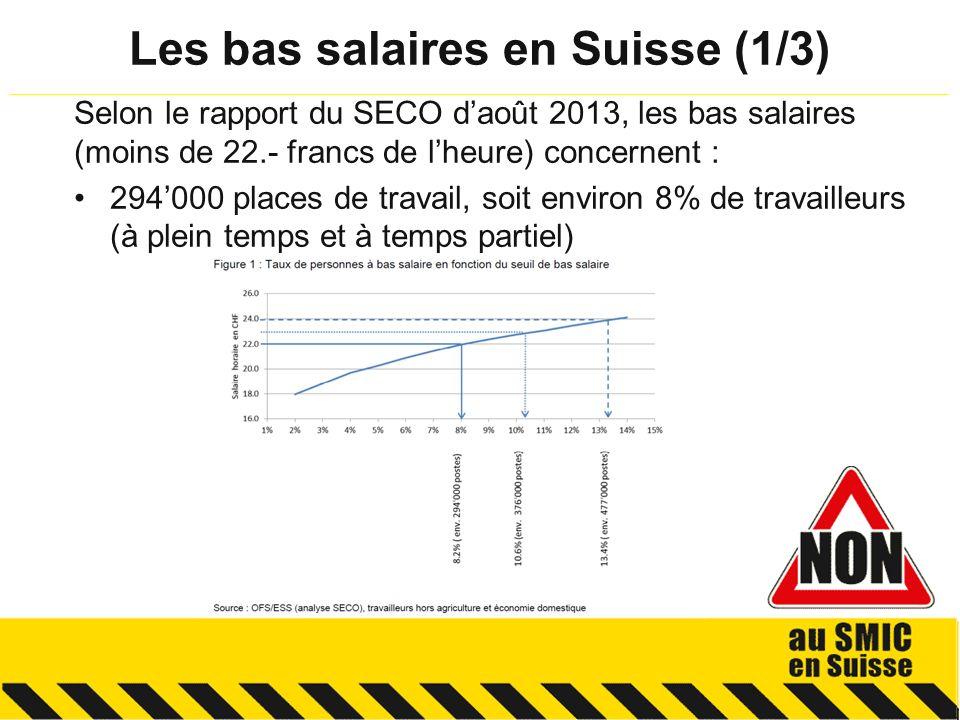 Selon le rapport du SECO daoût 2013, les bas salaires (moins de 22.- francs de lheure) concernent : 294000 places de travail, soit environ 8% de travailleurs (à plein temps et à temps partiel) Les bas salaires en Suisse (1/3) __________________________________________________________________________________________________________