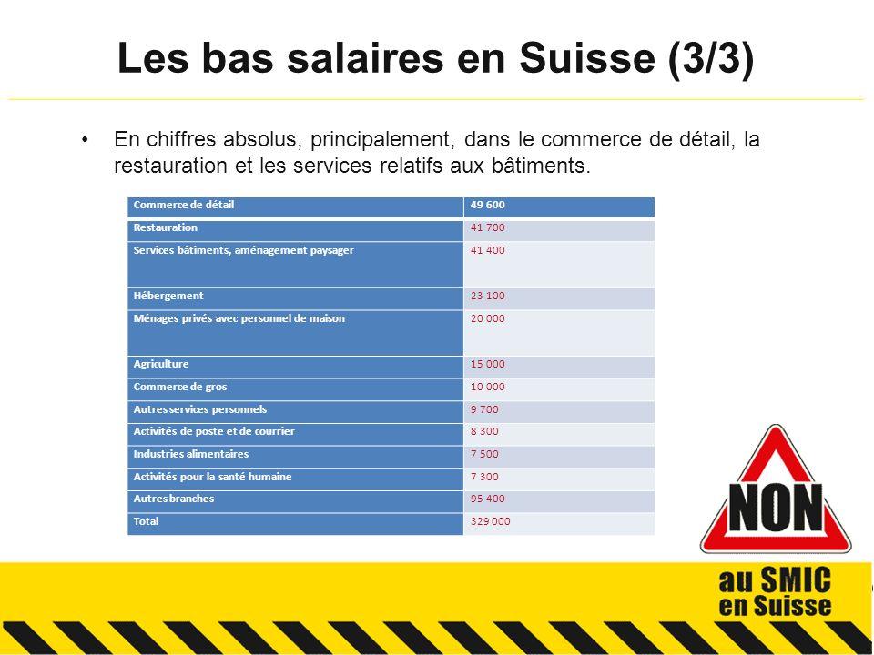 En chiffres absolus, principalement, dans le commerce de détail, la restauration et les services relatifs aux bâtiments. Les bas salaires en Suisse (3