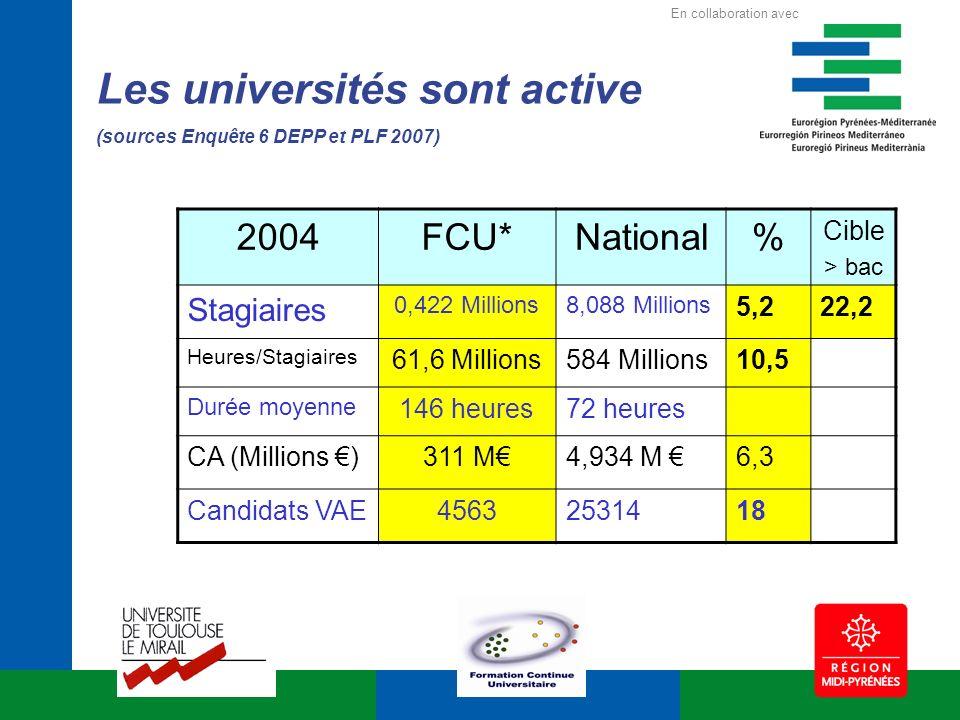 Les universités sont active (sources Enquête 6 DEPP et PLF 2007) 2004FCU*National% Cible > bac Stagiaires 0,422 Millions8,088 Millions 5,222,2 Heures/